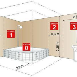 Rozmieszczenie instalacji w łazience